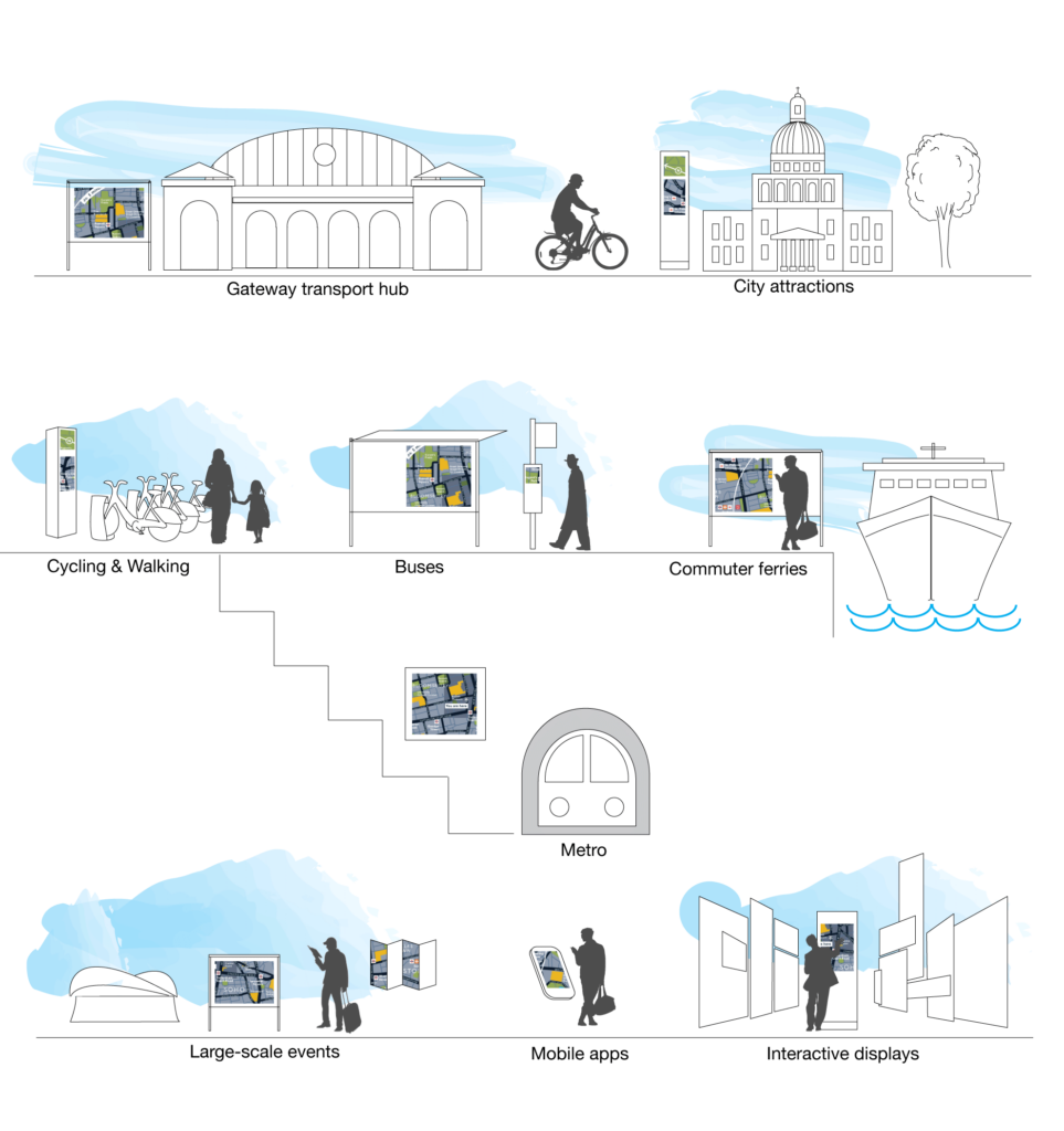 City wayfinding information types